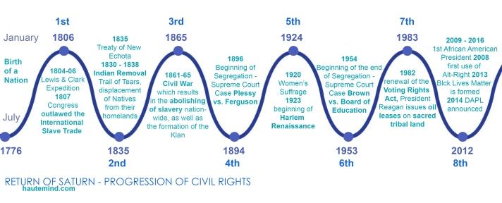 S Return - Civil Rights